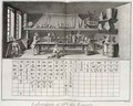 Scientific laboratory and table of chemical signs - (after) Goussier, Louis-Jacques